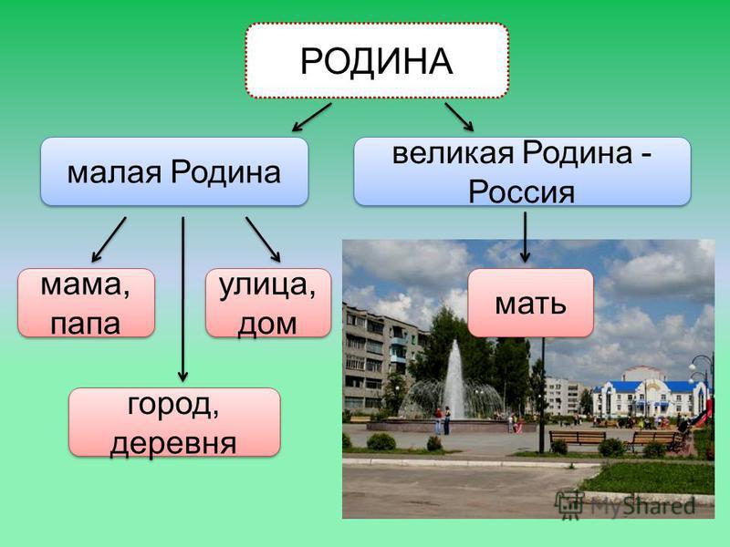 РОДИНА малая Родина мама, папа город, деревня улица, дом великая Родина - Россия мать