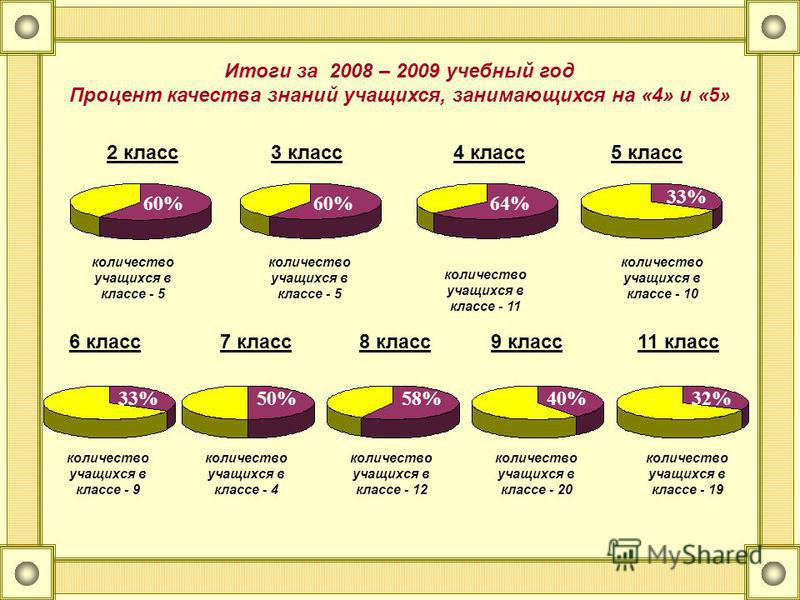 Итоги за 2008 – 2009 учебный год Процент качества знаний учащихся, занимающихся на «4» и «5» 4 класс 33% количество учащихся в классе - 10 5 класс количество учащихся в классе - 11 3 класс количество учащихся в классе - 5 2 класс количество учащихся