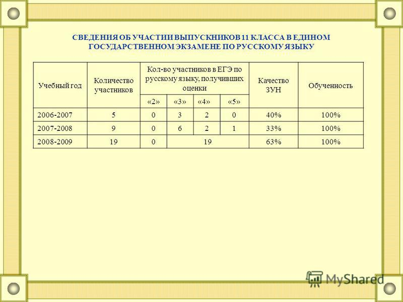 СВЕДЕНИЯ ОБ УЧАСТИИ ВЫПУСКНИКОВ 11 КЛАССА В ЕДИНОМ ГОСУДАРСТВЕННОМ ЭКЗАМЕНЕ ПО РУССКОМУ ЯЗЫКУ Учебный год Количество участников Кол-во участников в ЕГЭ по русскому языку, получивших оценки Качество ЗУН Обученность «2»«3»«4»«5» 2006-20075032040%100% 2