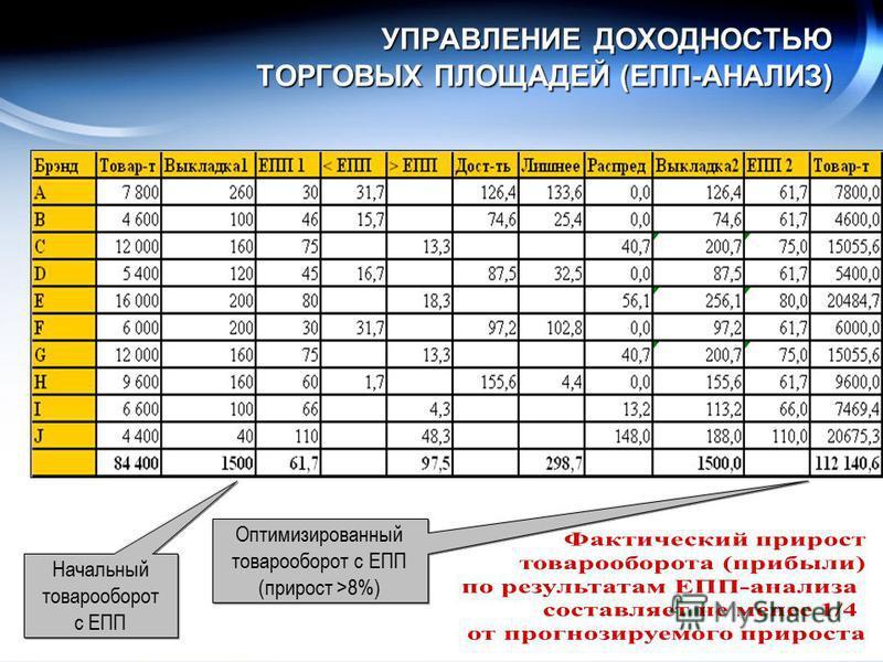 УПРАВЛЕНИЕ ДОХОДНОСТЬЮ ТОРГОВЫХ ПЛОЩАДЕЙ (ЕПП-АНАЛИЗ ) Начальный товарооборот с ЕПП Оптимизированный товарооборот с ЕПП (прирост >8%)