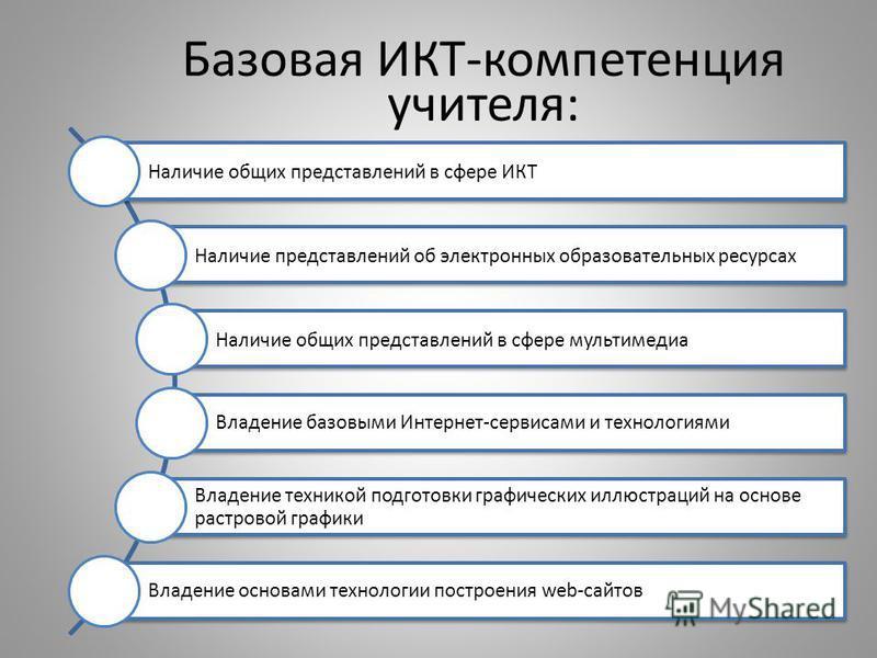 Базовая ИКТ-компетенция учителя: Наличие общих представлений в сфере ИКТ Наличие представлений об электронных образовательных ресурсах Наличие общих представлений в сфере мультимедиа Владение базовыми Интернет-сервисами и технологиями Владение техник
