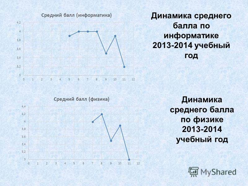 Динамика среднего балла по информатике 2013-2014 учебный год Динамика среднего балла по физике 2013-2014 учебный год