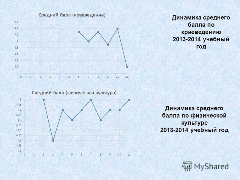 Динамика среднего балла по краеведению 2013-2014 учебный год Динамика среднего балла по физической культуре 2013-2014 учебный год