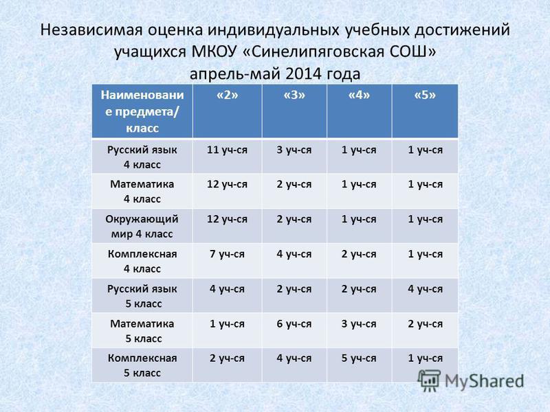 Независимая оценка индивидуальных учебных достижений учащихся МКОУ «Синелипяговская СОШ» апрель-май 2014 года Наименовани е предмета/ класс «2»«3»«4»«5» Русский язык 4 класс 11 уч-ся 3 уч-ся 1 уч-ся Математика 4 класс 12 уч-ся 2 уч-ся 1 уч-ся Окружаю