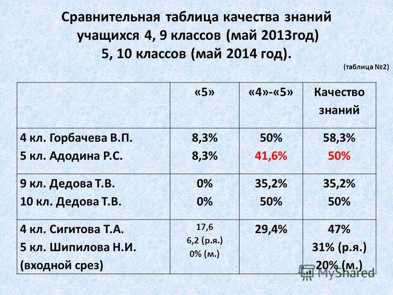 «5»«4»-«5» Качество знаний 4 кл. Горбачева В.П. 5 кл. Адодина Р.С. 8,3% 50% 41,6% 58,3% 50% 9 кл. Дедова Т.В. 10 кл. Дедова Т.В. 0%0%0%0% 35,2% 50% 35,2% 50% 4 кл. Сигитова Т.А. 5 кл. Шипилова Н.И. (входной срез) 17,6 6,2 (р.я.) 0% (м.) 29,4%47% 31%