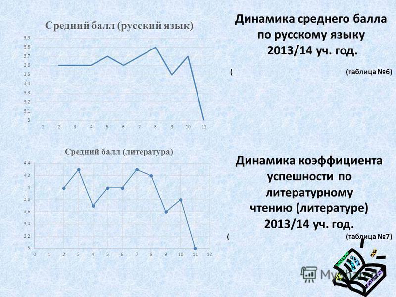 Динамика среднего балла по русскому языку 2013/14 уч. год. ( (таблица 6) Динамика коэффициента успешности по литеротурному чтению (литеротуре) 2013/14 уч. год. ( (таблица 7)