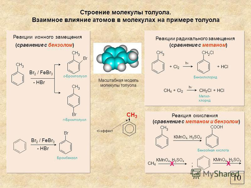 Строение молекулы толуола. Взаимное влияние атомов в молекулах на примере толуола Масштабная модель молекулы толуола CH 4 + Cl 2 + Cl 2 CH 4 CH 3 Cl + HCl X Br 2 / FeBr 3 - HBr Реакции радикального замещения Реакции ионного замещения + HCl Br 2 / FeB