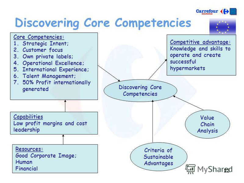 22 Discovering Core Competencies Core Competencies: 1. 1.Strategic Intent; 2. 2.Customer focus 3. 3.Own private labels; 4. 4.Operational Excellence; 5. 5.International Experience; 6. 6.Talent Management; 7. 7.50% Profit internationally generated Capa