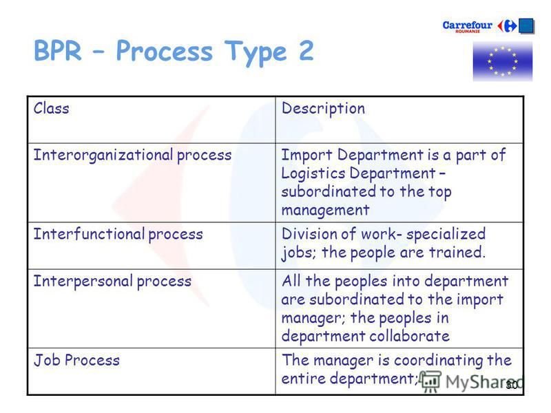 30 BPR – Process Type 2 ClassDescription Interorganizational processImport Department is a part of Logistics Department – subordinated to the top management Interfunctional processDivision of work- specialized jobs; the people are trained. Interperso