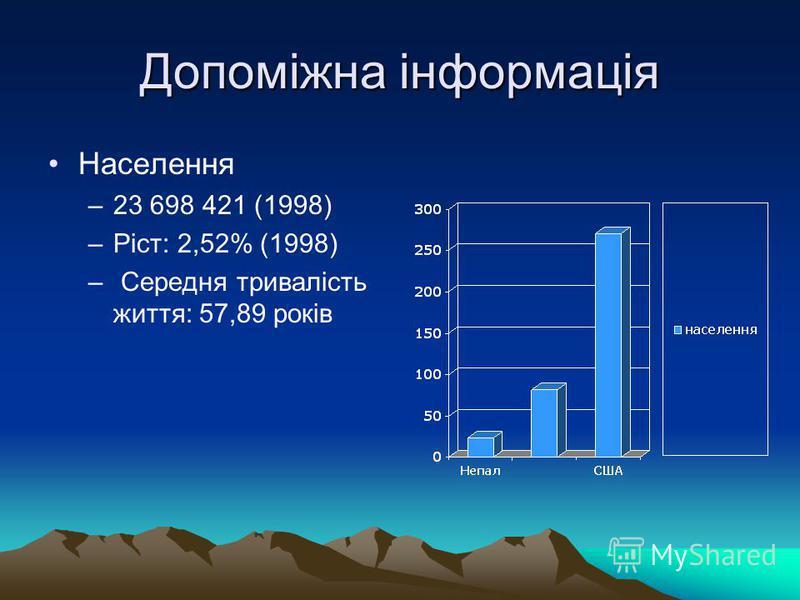 Допоміжна інформація Населення –23 698 421 (1998) –Ріст: 2,52% (1998) – Середня тривалість життя: 57,89 років