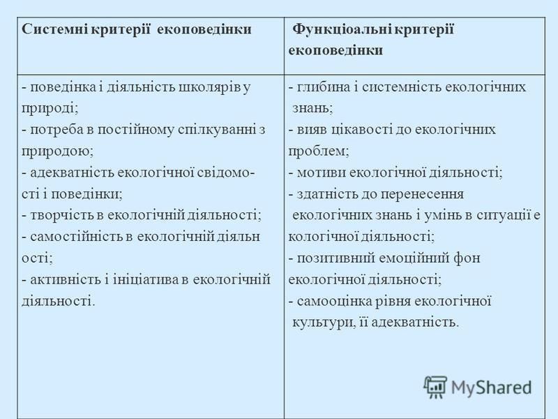 Системні критерії екоповедінки Функціоальні критерії екоповедінки - поведінка і діяльність школярів у природі; - потреба в постійному спілкуванні з природою; - адекватність екологічної свідомо- сті і поведінки; - творчість в екологічній діяльності; -