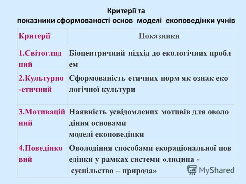 Критерії та показники сформованості основ моделі екоповедінки учнів Критерії Показники 1.Світогляд ний Біоцентричний підхід до екологічних пробл ем 2.Культурно -етичний Сформованість етичних норм як ознак еко логічної культури 3.Мотивацій ний Наявніс