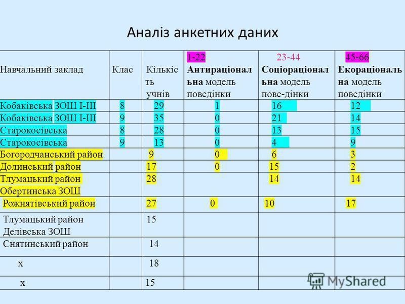 Аналіз анкетних даних Навчальний закладКласКількіс ть учнів 1-22 Антираціонал ьна модель поведінки 23-44 Соціораціонал ьна модель пове-дінки 45-66 Екораціональ на модель поведінки Кобаківська ЗОШ I-III 8 29 1 16 12 Кобаківська ЗОШ I-III 9 35 0 21 14