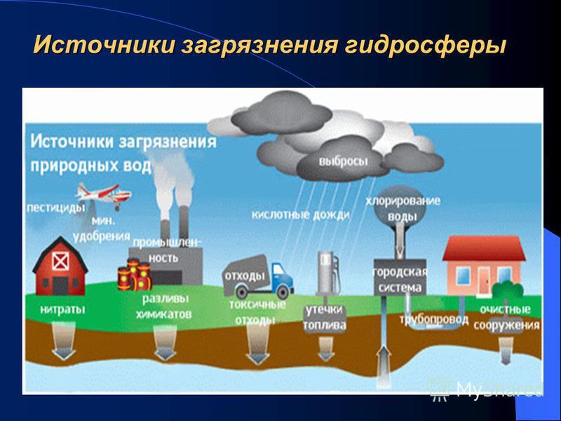 Источники загрязнения гидросферы