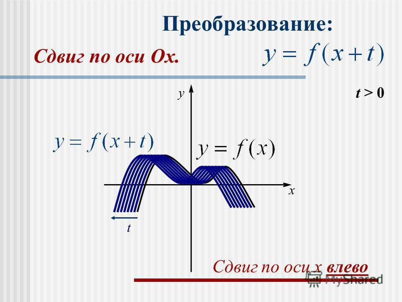 Преобразование: t > 0 t x y Сдвиг по оси x влево Сдвиг по оси Оx.Оx.