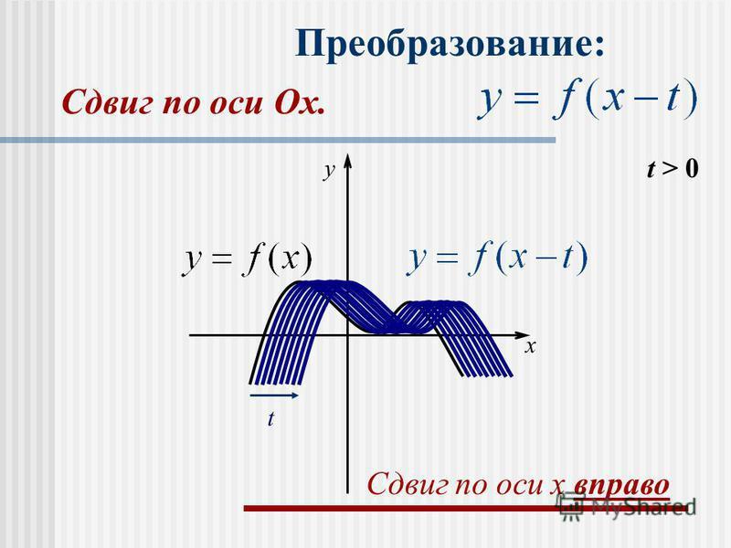 Преобразование: t > 0 t x y Сдвиг по оси x вправо Сдвиг по оси Оx.Оx.