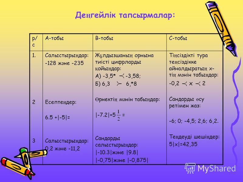 Де ң гейлік тапсырмалар: р/ с А-тобыВ-тобыС-тобы 1. 2 3 Салыстыры ң дар: -128 ж ә не -235 Есепте ң дер: 6.5 +|-5|= Салыстыры ң дар: 0,2 ж ә не -11,2 Ж ұ лдызшаны ң орнына тиісті цифрларды қ ойы ң дар: А) -3,5* -3,58; Б) 6,3 6,*8 Ө рнекті ң м ә нін та