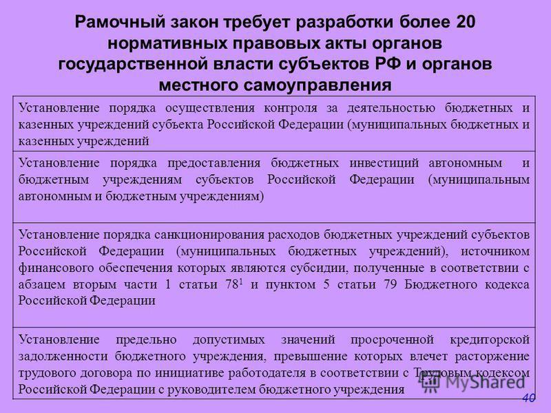 40 Рамочный закон требует разработки более 20 нормативных правовых акты органов государственной власти субъектов РФ и органов местного самоуправления Установление порядка осуществления контроля за деятельностью бюджетных и казенных учреждений субъект