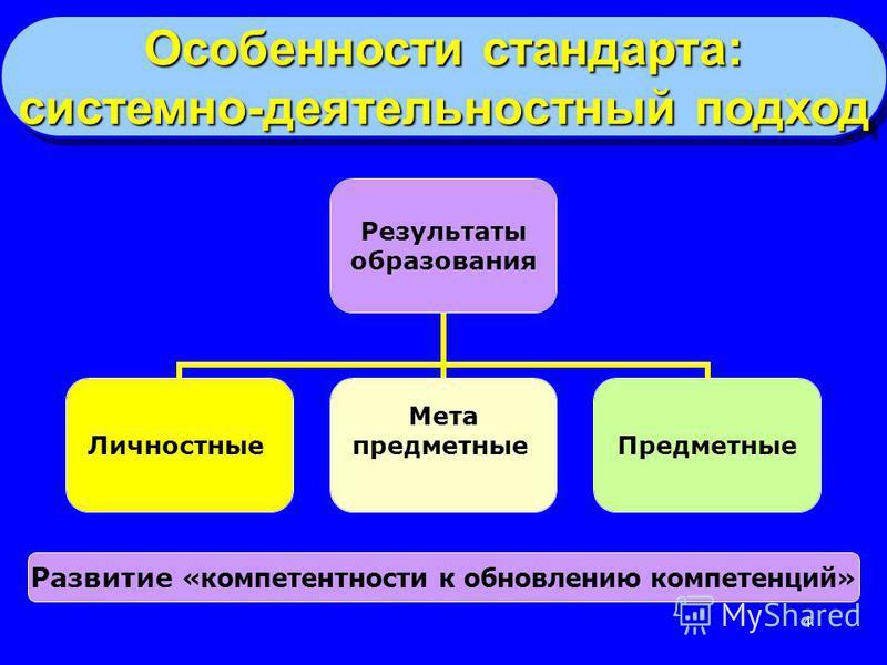 4 Результаты образования Личностные Мета предметные Предметные Развитие «компетентности к обновлению компетенций» Особенности стандарта: системно-деятельностный подход Особенности стандарта: системно-деятельностный подход
