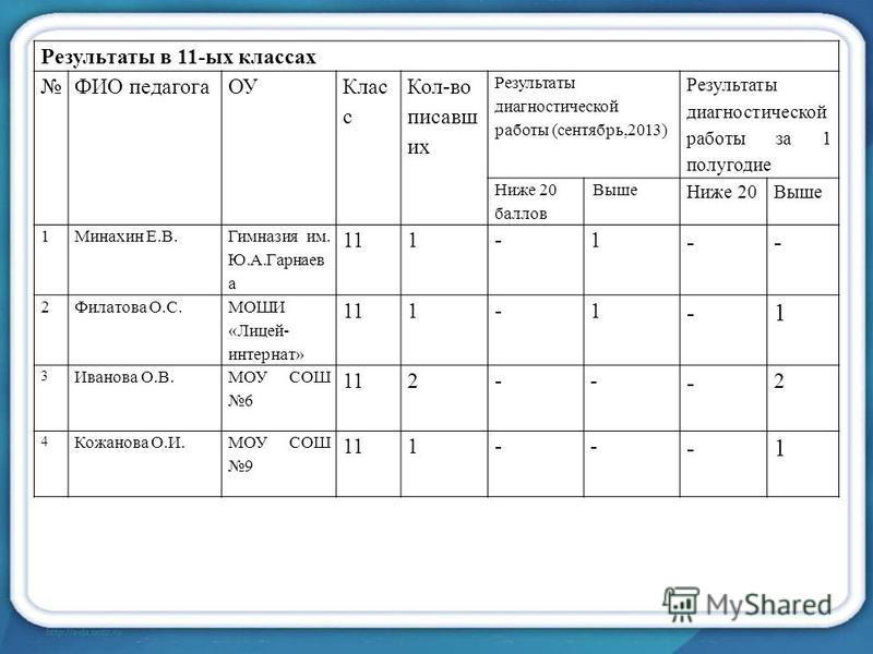 Результаты в 11-ых классах ФИО педагогаОУ Клас с Кол-во писавших Результаты диагностической работы (сентябрь,2013) Результаты диагностической работы за 1 полугодие Ниже 20 баллов Выше Ниже 20Выше 1Минахин Е.В. Гимназия им. Ю.А.Гарнаев а 111-1 -- 2Фил