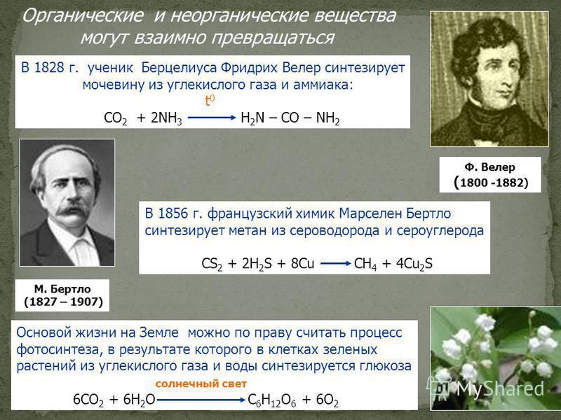 Органические и неорганические вещества могут взаимно превращаться В 1828 г. ученик Берцелиуса Фридрих Велер синтезирует мочевину из углекислого газа и аммиака: t 0 CO 2 + 2NH 3 H 2 N – CO – NH 2 В 1856 г. французский химик Марселен Бертло синтезирует