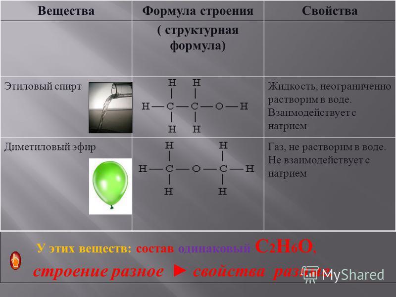 У этих веществ : состав одинаковый С 2 Н 6 О, строение разное свойства разные. Вещества Формула строения ( структурная формула) Свойства Этиловый спирт Жидкость, неограниченно растворим в воде. Взаимодействует с натрием Диметиловый эфир Газ, не раств