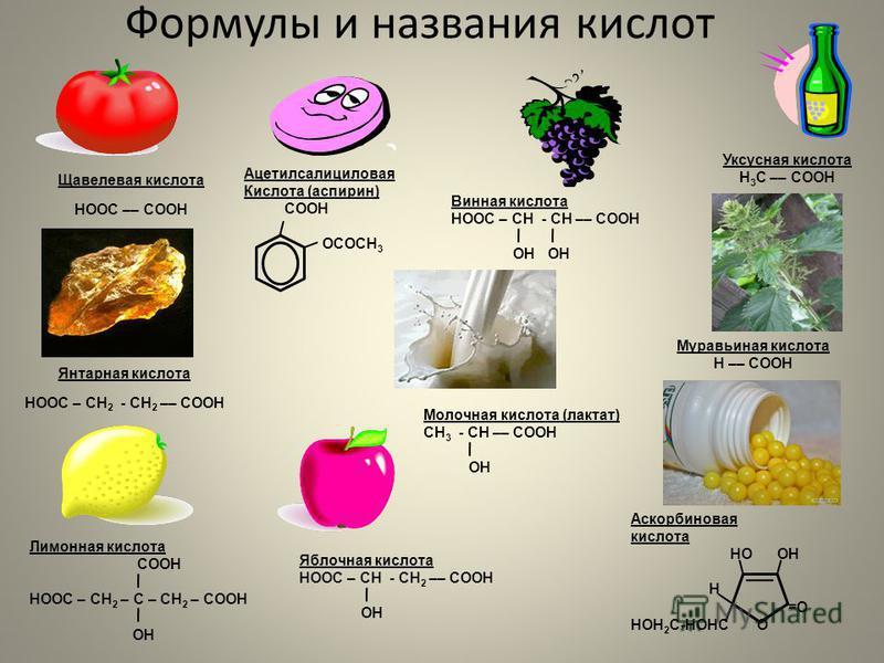 Формулы и названия кислот Лимонная кислота COOH HOOC – CH 2 – C – CH 2 – COOH OH Щавелевая кислота HOOC –– COOH Янтарная кислота HOOC – СН 2 - СН 2 –– COOH Молочная кислота (лактат) СН 3 - СН –– COOH ОН Ацетилсалициловая Кислота (аспирин) СООН ОСОСН