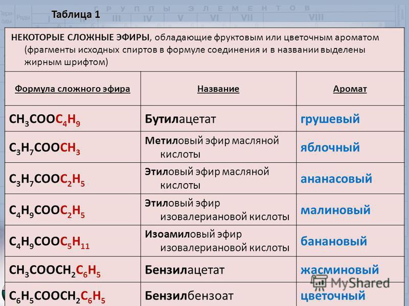 Таблица 1 НЕКОТОРЫЕ СЛОЖНЫЕ ЭФИРЫ, обладающие фруктовым или цветочным ароматом (фрагменты исходных спиртов в формуле соединения и в названии выделены жирным шрифтом) Формула сложного эфира НазваниеАромат СН 3 СООС 4 Н 9 Бутилацетатгрушевый С 3 Н 7 СО