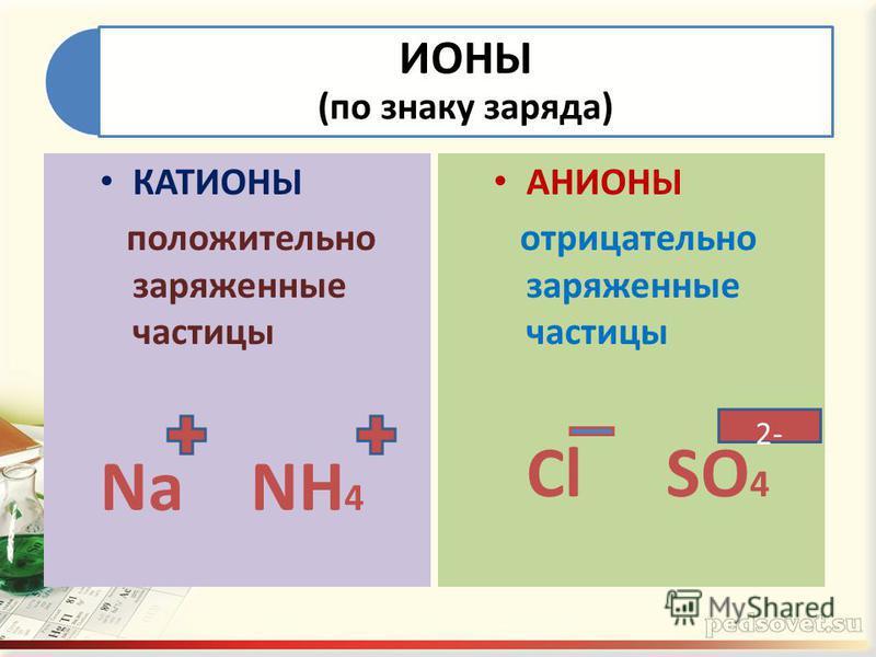 ИОНЫ (по знаку заряда) КАТИОНЫ положительно заряженные частицы Na NH 4 АНИОНЫ отрицательно заряженные частицы Cl SO 4 2-