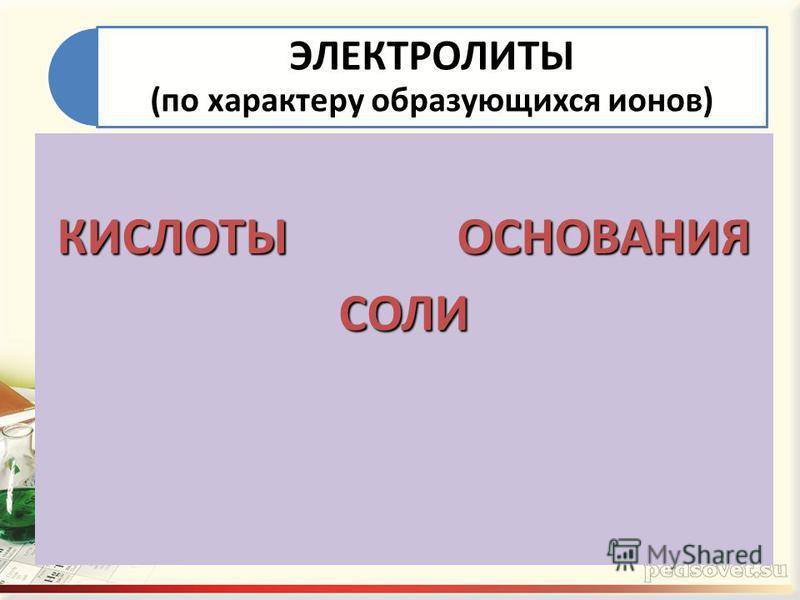 ЭЛЕКТРОЛИТЫ (по характеру образующихся ионов) КИСЛОТЫ ОСНОВАНИЯ СОЛИ