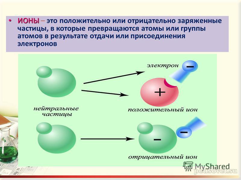 ИОНЫ ИОНЫ – это положительно или отрицательно заряженные частицы, в которые превращаются атомы или группы атомов в результате отдачи или присоединения электронов