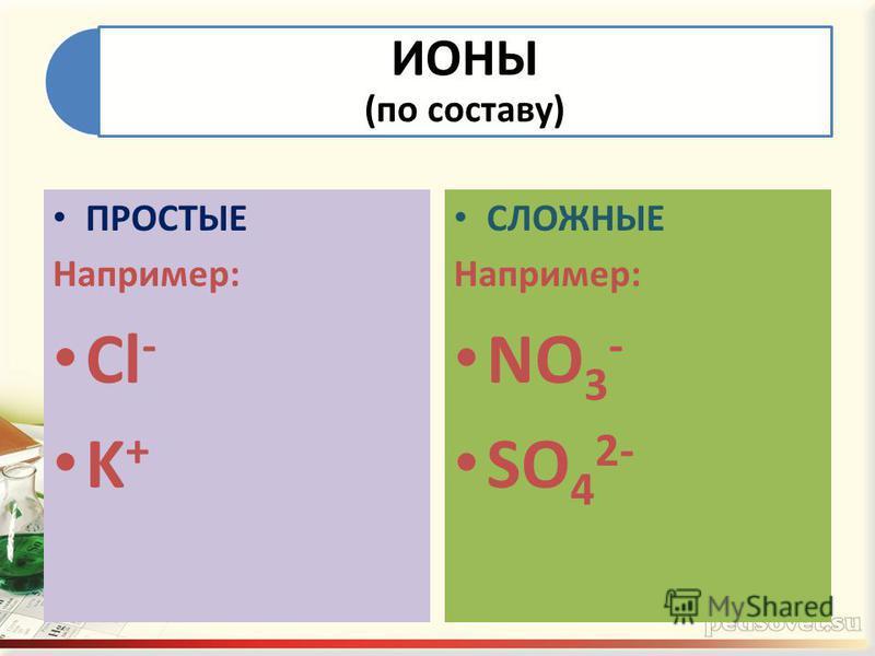 ИОНЫ (по составу) ПРОСТЫЕ Например: Cl - K + СЛОЖНЫЕ Например: NO 3 - SO 4 2-
