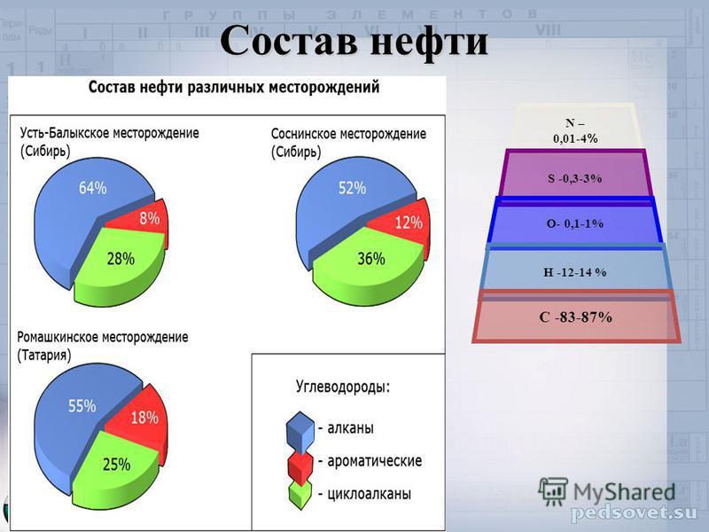 Состав нефти N – 0,01- 4 % S -0,3- 3% О- 0,1-1% Н -12-14 % С -83-87%