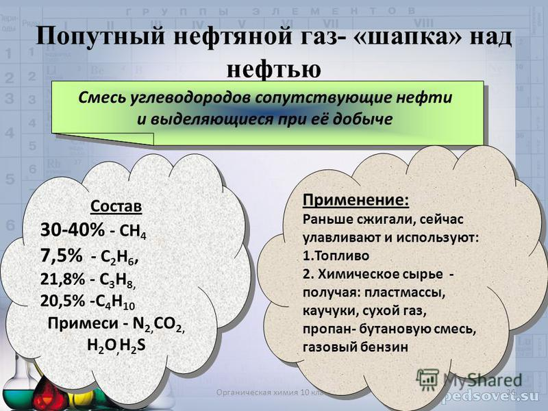 Органическая химия 10 класс 26 Попутный нефтяной газ- «шапка» над нефтью Смесь углеводородов сопутствующие нефти и выделяющиеся при её добыче Состав 30-40% - СН 4 7,5% - С 2 Н 6, 21,8% - С 3 Н 8, 20,5% -С 4 Н 10 Примеси - N 2, CO 2, Н 2 О, Н 2 S Сост