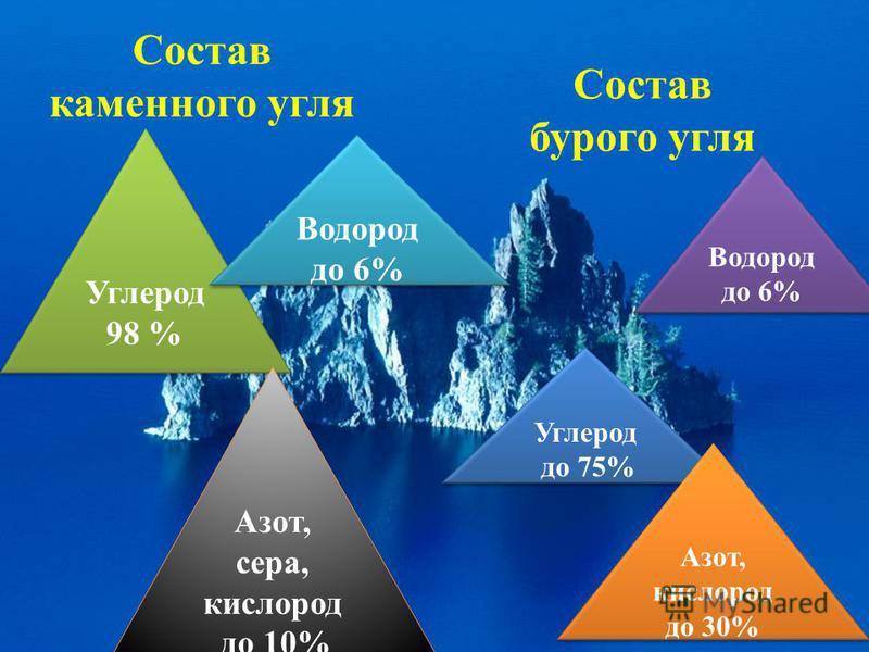 Состав каменного угля Состав бурого угля Углерод 98 % Углерод 98 % Водород до 6% Азот, сера, кислород до 10% Азот, сера, кислород до 10% Углерод до 75% Углерод до 75% Водород до 6% Азот, кислород до 30% Азот, кислород до 30%