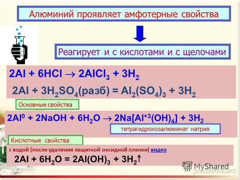 Алюминий проявляет амфотерные свойства Реагирует и с кислотами и с щелочами 2Al + 6HCl 2AlCl 3 + 3H 2 Основные свойства 2Al 0 + 2NaOH + 6H 2 O 2Na[Al +3 (OH) 4 ] + 3H 2 Кислотные свойства тетрагидроксоалюминат натрия 2Al + 3H 2 SO 4 (разб) = Al 2 (SO