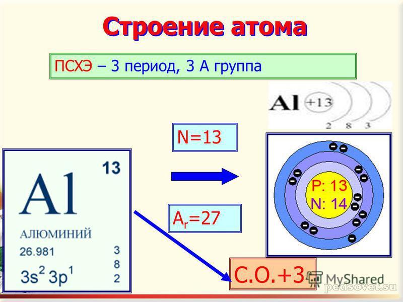 Строение атома N=13 A r =27 ПСХЭ – 3 период, 3 А группа С.О.+3