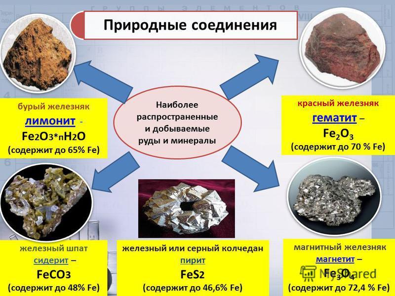 Наиболее распространенные и добываемые руды и минералы магнитный железняк магнетит – Fe 3 O 4 (содержит до 72,4 % Fe) бурый железняк лимонит - лимонит Fe 2 О 3*п Н 2 О (содержит до 65% Fe) красный железняк гематит – гематит Fe 2 O 3 (содержит до 70 %