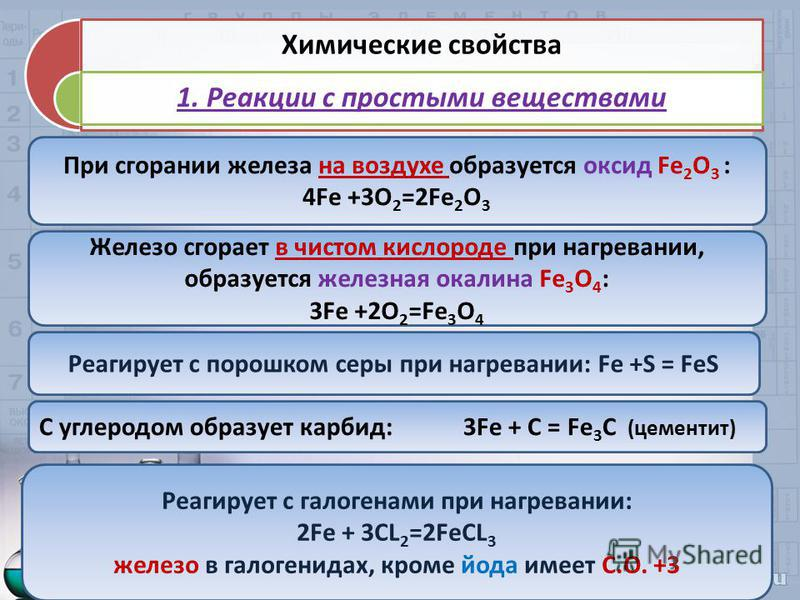 Химические свойства 1. Реакции с простыми веществами При сгорании железа на воздухе образуется оксид Fe 2 О 3 : 4Fe +3O 2 =2Fe 2 O 3 Реагирует с порошком серы при нагревании: Fe +S = FeS Реагирует с галогенами при нагревании: 2Fe + 3CL 2 =2FeCL 3 жел