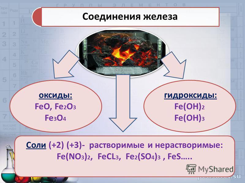 Соли (+2) (+3)- растворимые и нерастворимые: Fe(NO 3 ) 2, FeCL 3, Fe 2 (SO 4 ) 3, FeS….. оксиды: FeO, Fe 2 O 3 Fe 3 O 4 гидроксиды: Fe(OH) 2 Fe(OH) 3 Соединения железа