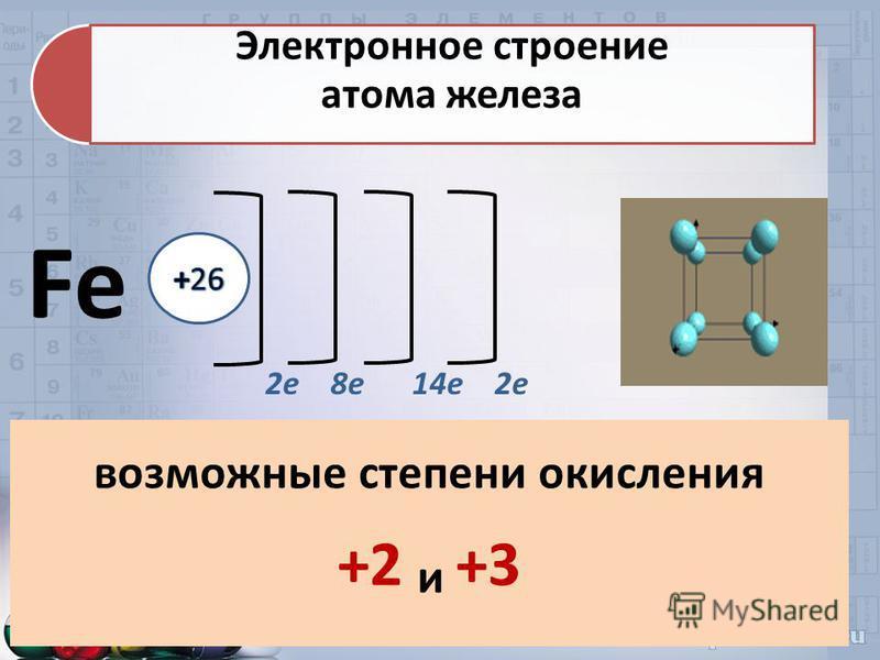 Fe 2 е 8 е 14 е 2 е возможные степени окисления +2 и +3 Электронное строение атома железа