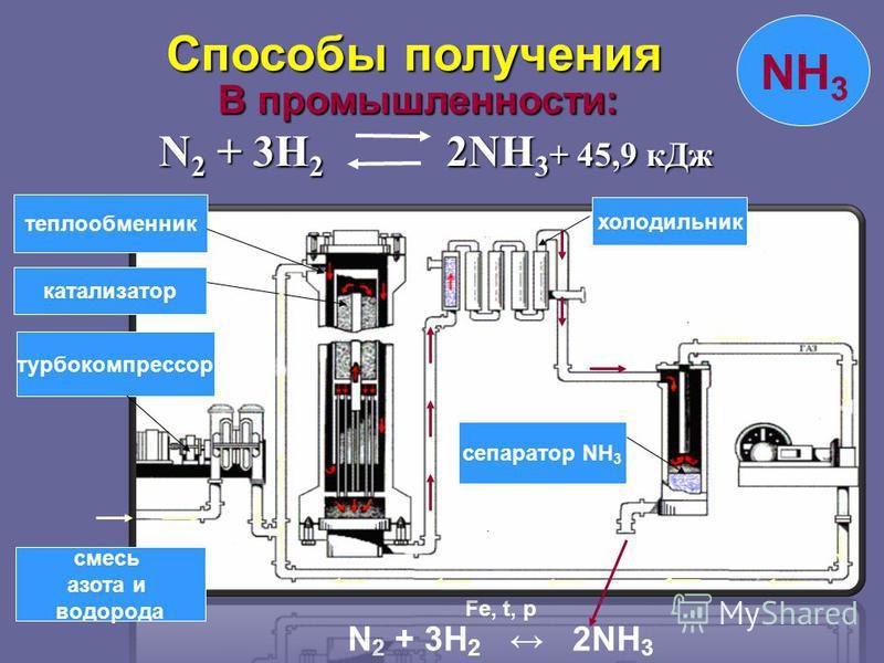 В промышленности: В промышленности: N 2 + 3H 2 2NH 3 + 45,9 к Дж N 2 + 3H 2 2NH 3 + 45,9 к Дж NH 3 N 2 + 3H 2 2NH 3 Fe, t, p смесь азота и водорода турбокомпрессор катализатор теплообменник холодильник сепаратор NH 3 Способы получения Способы получен