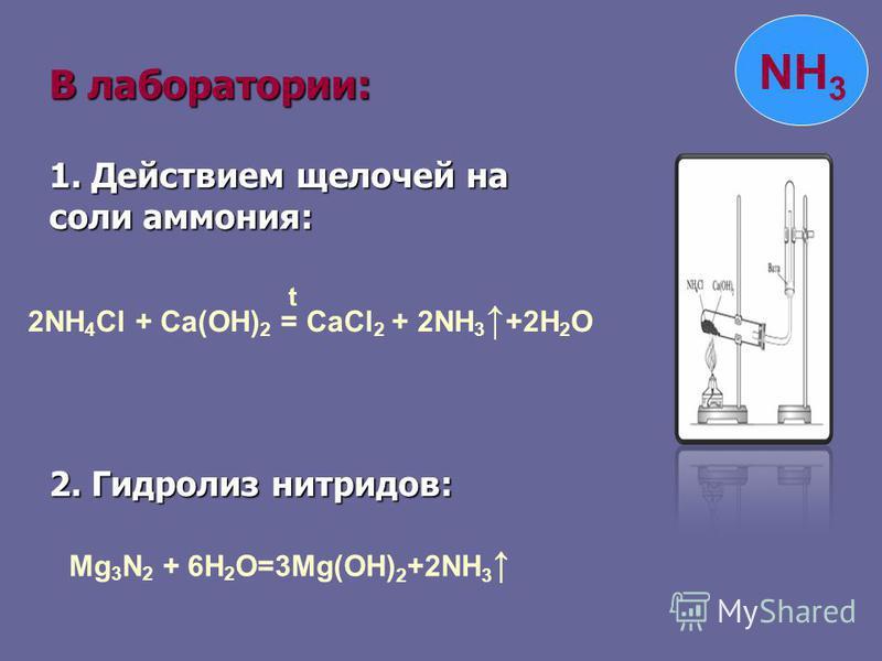 В лаборатории: 1. Действием щелочей на соли аммония: 2. Гидролиз нитридов: 2NH 4 Cl + Ca(OH) 2 = CaCl 2 + 2NH 3 +2H 2 O t Mg 3 N 2 + 6H 2 O=3Mg(OH) 2 +2NH 3 NH 3