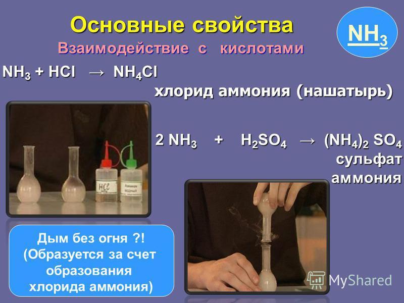 NH 3 + HCl NH 4 Cl хлорид аммония (нашатырь) хлорид аммония (нашатырь) 2 NH 3 + H 2 SO 4 (NH 4 ) 2 SO 4 сульфат сульфат аммония аммония Взаимодействие с кислотами Взаимодействие с кислотами NH 3 Дым без огня ?! (Образуется за счет образования хлорида