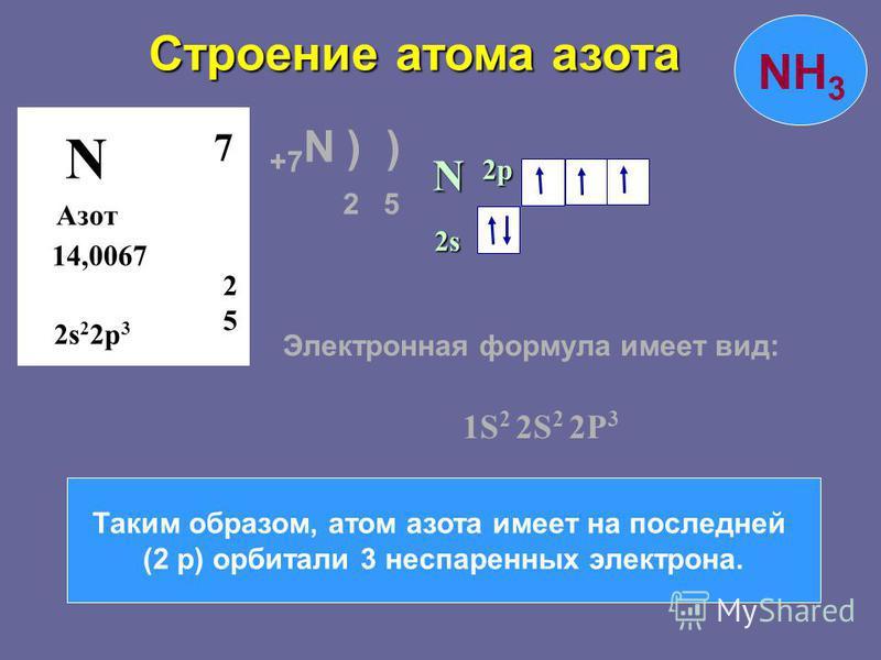 Строение атома азота N Азот 14,0067 25 7 2s 2 2p 3 N 2s2s2s2s 2p NH 3 Таким образом, атом азота имеет на последней (2 р) орбитали 3 неспаренных электрона. Электронная формула имеет вид: 1S 2 2S 2 2P 3 +7 N ) ) 2 5