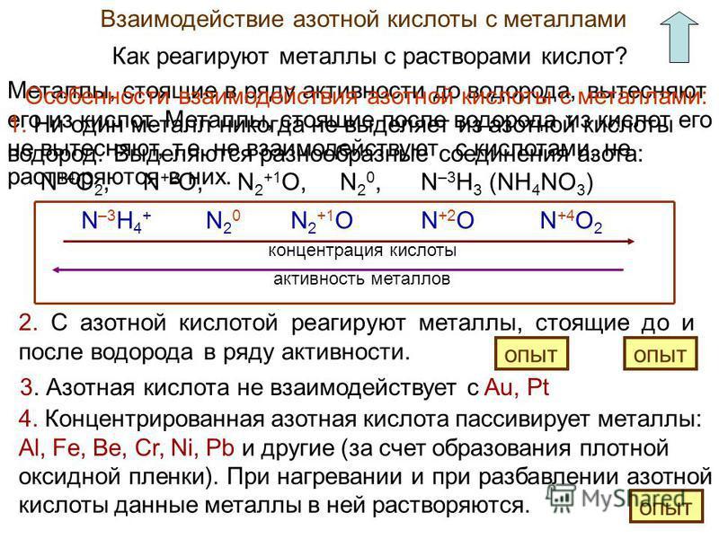 Взаимодействие азотной кислоты с металлами Как реагируют металлы с растворами кислот? Металлы, стоящие в ряду активности до водорода, вытесняют его из кислот. Металлы, стоящие после водорода из кислот его не вытесняют, т.е. не взаимодействуют с кисло