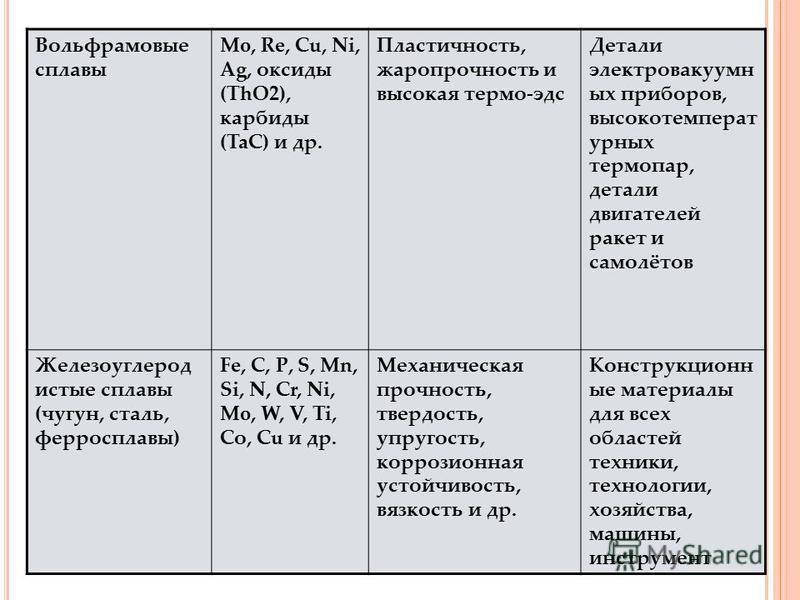Вольфрамовые сплавы Mo, Re, Cu, Ni, Ag, оксиды (ThO2), карбиды (TaC) и др. Пластичность, жаропрочность и высокая термо-эдс Детали электровакуумных приборов, высокотемпературных термопар, детали двигателей ракет и самолётов Железоуглерод истые сплавы