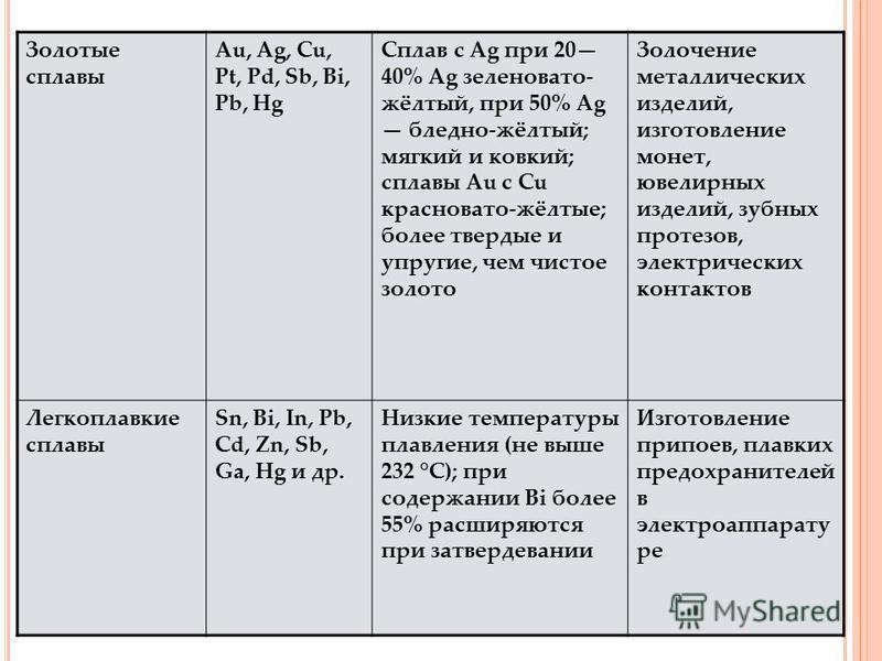 Золотые сплавы Au, Ag, Cu, Pt, Pd, Sb, Bi, Pb, Hg Сплав с Ag при 20 40% Ag зеленовато- жёлтый, при 50% Ag бледно-жёлтый; мягкий и ковкий; сплавы Au с Cu красновато-жёлтые; более твердые и упругие, чем чистое золото Золочение металлических изделий, из