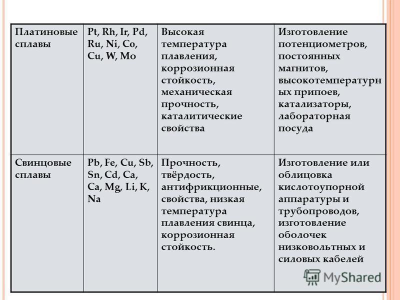 Платиновые сплавы Pt, Rh, Ir, Pd, Ru, Ni, Co, Cu, W, Мо Высокая температура плавления, коррозионная стойкость, механическая прочность, каталитические свойства Изготовление потенциометров, постоянных магнитов, высокотемпературн ых припоев, катализатор