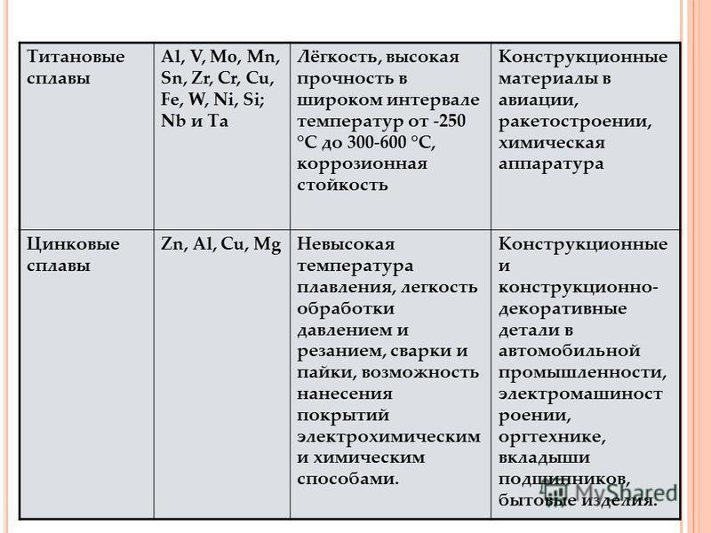 Титановые сплавы Al, V, Mo, Mn, Sn, Zr, Cr, Cu, Fe, W, Ni, Si; Nb и Та Лёгкость, высокая прочность в широком интервале температур от -250 °С до 300-600 °С, коррозионная стойкость Конструкционные материалы в авиации, ракетостроении, химическая аппарат